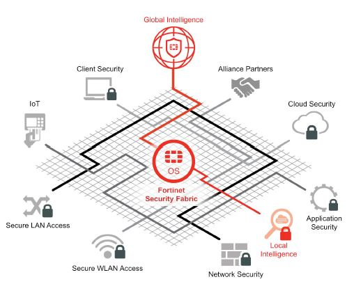 Fortinet -Securing the Cloud - WhitePaper